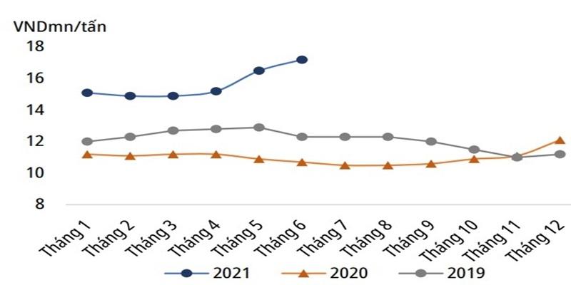 Diễn biến giá thép xây dựng từ năm 2019 đến 2021