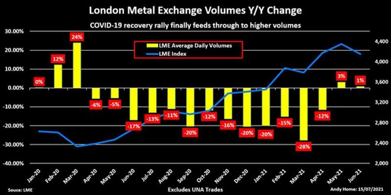 Khối lượng giao dịch ở LME tăng lên do kinh tế hồi phục sau Covid-19