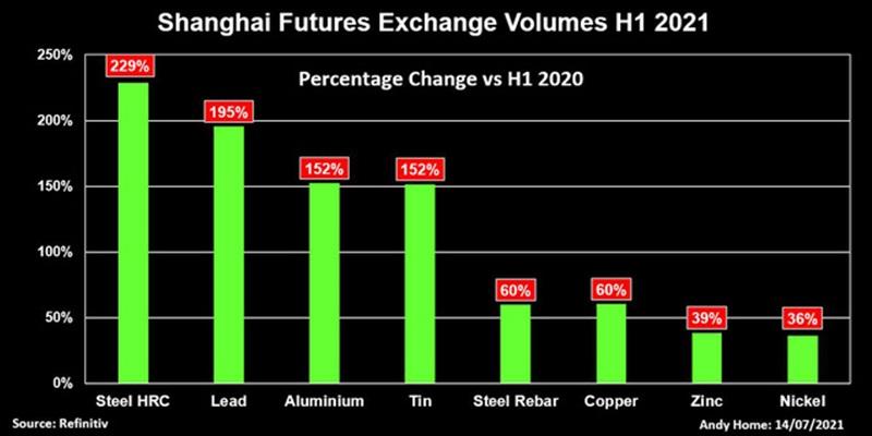 Khối lượng giao dịch kim loại trên sàn Thượng Hải 6 tháng đầu năm 2021